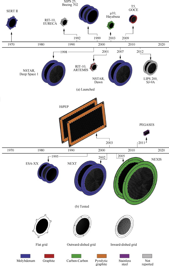 Ion engine grids: Function, main parameters, issues