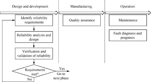 Application of reliability technologies in civil aviation