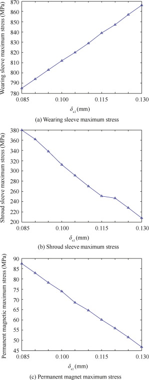 Thermal–structure coupling analysis and multi-objective optimization