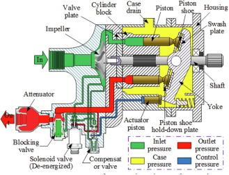 sơ đồ hình ảnh piston
