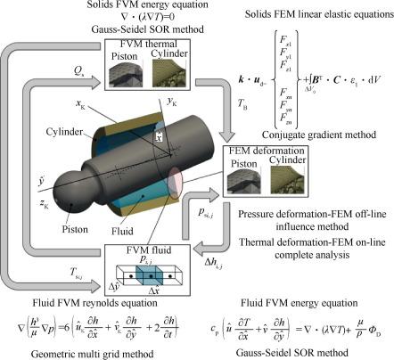Hydraulic piston pump in civil aircraft: Current status, future