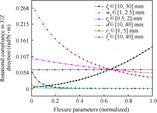 Conceptual design, modeling and compliance characterization of a novel  2-DOF rotational pointing mechanism for fast steering mirror - ScienceDirect