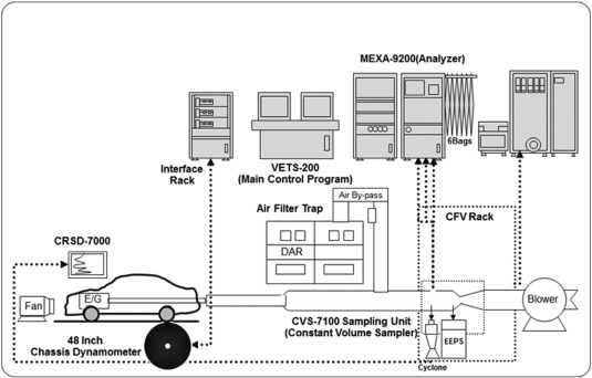 4962ae4bdd Characterization of particulate matter from diesel passenger cars ...