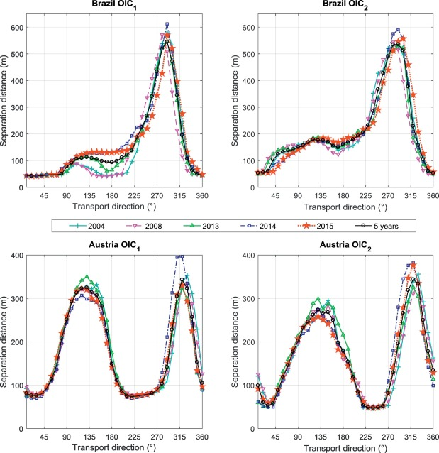 Assessing the inter-annual variability of separation distances