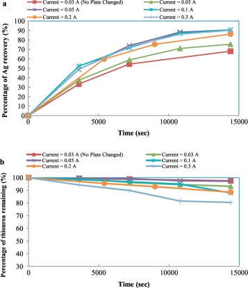 Silver recovery as Ag0 nanoparticles from ion-exchange regenerant