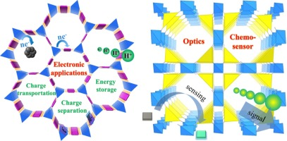 Recent Advances Of Covalent Organic Frameworks In Electronic And Optical Applications Sciencedirect