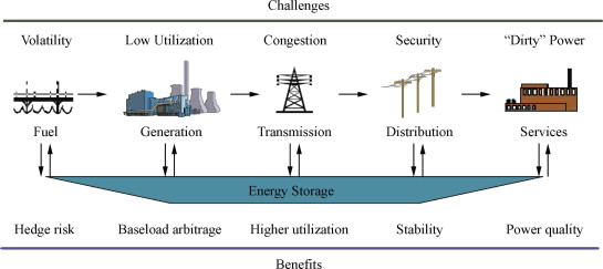 Progress in electrical energy storage system: A critical