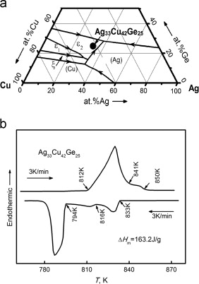 Microstructural evolution of ternary ag33cu42ge25 eutectic alloy selection of alloy composition and thermal analysis a the location of ag33cu42ge25 alloy in the ternary agcuge phase diagram b the dsc curves at a ccuart Choice Image