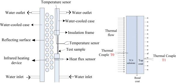 Improving thermal insulation of TC4 using YSZ-based coating
