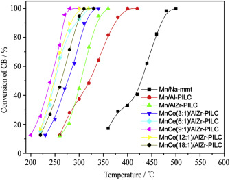 Ce-modified AlZr pillared clays supported-transition metals