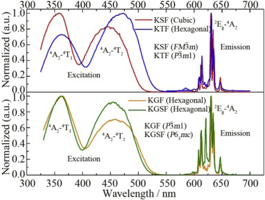 Green and red phosphor for LED backlight in wide color gamut LCD -  ScienceDirect