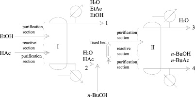optimization of coproduction of ethyl acetate and n butyl acetate by rh sciencedirect com Butanol Structure Butanol Structure