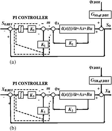 Design of a modern automatic control system for the activated sludge modern automatic control system block diagram with disturbance for a oxygen and b microorganisms 6 ccuart Choice Image
