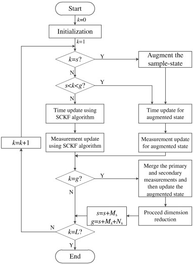 Nonlinear State Estimation For Fermentation Process Using Cubature