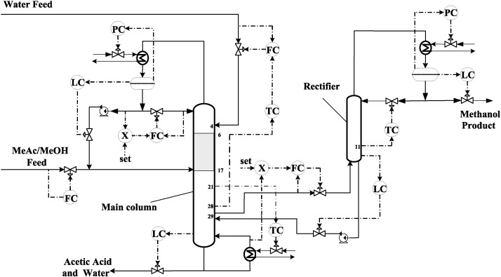 Reactive dividing wall column for hydrolysis of methyl