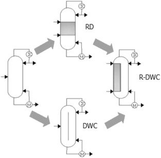 Reactive dividing-wall column for the co-production of ethyl