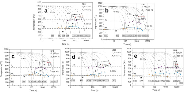 Phase transformation under continuous cooling conditions in medium cct diagrams of the steels studied the predicted value of bs and ms temperatures and the measured values of vickers microhardness are indicated ccuart Image collections