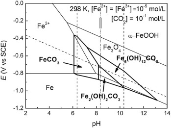 Corrosion evolution of low alloy steel in deaerated bicarbonate eph diagram for the feco2h2o system at 29815 k ccuart Choice Image