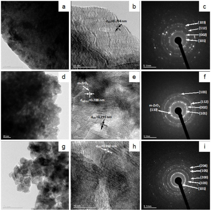 Synthesis and microstructure characterization of tetragonal Zr1