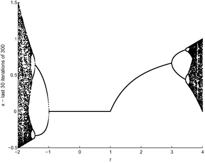 A study on the numerical convergence of the discrete logistic map bifurcation diagram of the logistic map the figure shows the last 30 maps from the total 300 iterations for a given r 2 r 4 ccuart Image collections