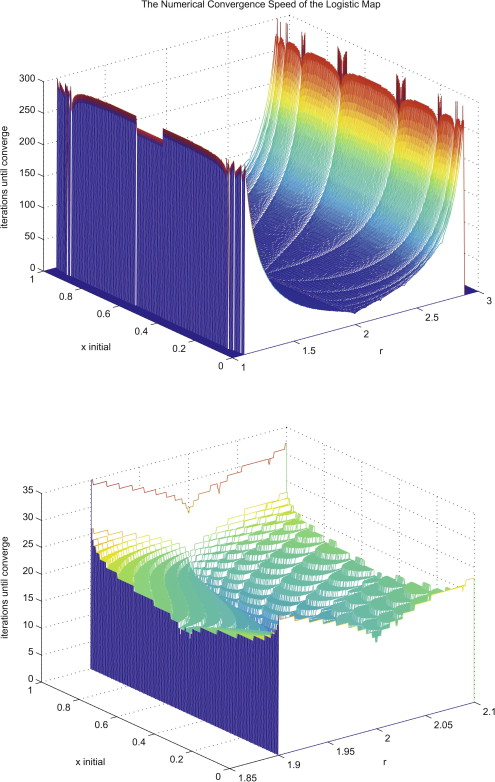 A study on the numerical convergence of the discrete logistic map a study on the numerical convergence of the discrete logistic map sciencedirect ccuart