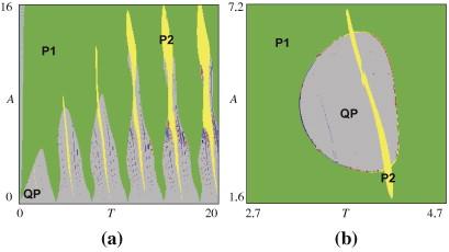 Nonautonomous dynamics of coupled van der Pol oscillators in