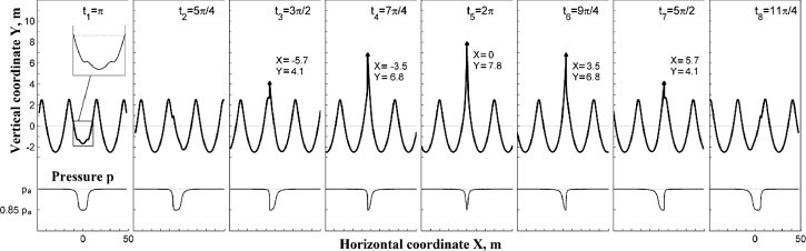 Rogue wave formation under the action of quasi-stationary pressure