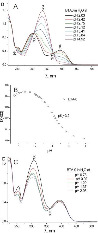 Neutral derivatives of Thioflavin T do not exhibit viscosity