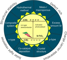 Modification of SrTiO3 as a photocatalyst for hydrogen