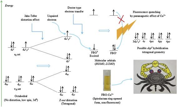 A novel chromogenic molecular sensing platform for highly