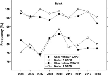 Perspectives of the antipsoriatic heliotherapy in Poland