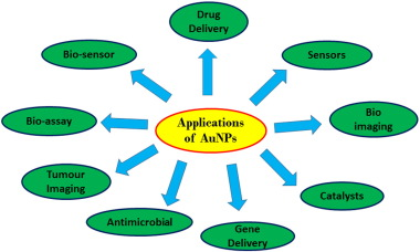 Biosynthesis of gold nanoparticles: A green approach