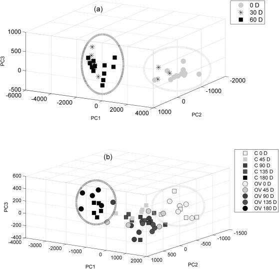 results of the principal component analysis pca over time during in vitro a and in vivo studies b for the teeth 0d denotes baseline measure and 45d