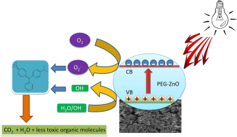 Electrochemical synthesis, photodegradation and antibacterial