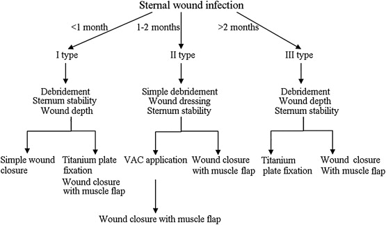 Treatment of sternal wound infections after open-heart
