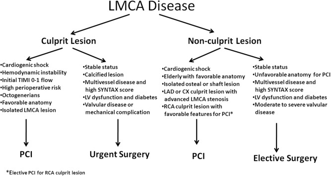 Treatment strategies in the left main coronary artery disease ...
