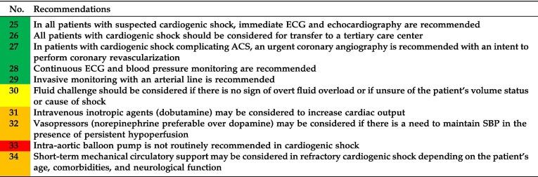 Saudi Heart Association (SHA) guidelines for the management