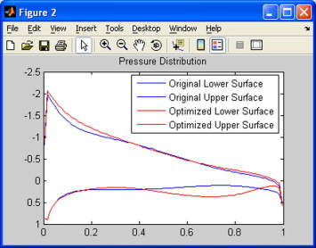 Airfoil shape optimization using non-traditional optimization