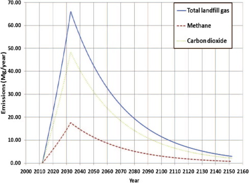Waste-to-energy potential in the Western Province of Saudi Arabia