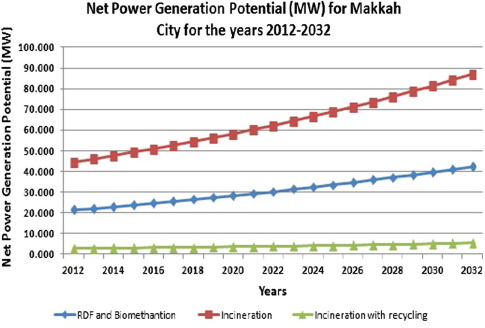 Waste-to-energy potential in the Western Province of Saudi