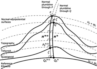 Evaluation of the various orthometric height systems and the
