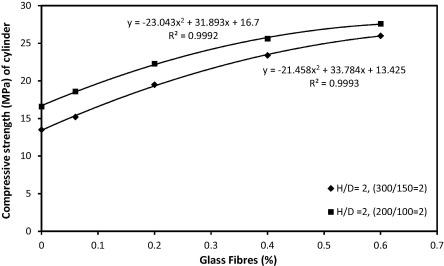 Size and shape effect of specimen on the compressive