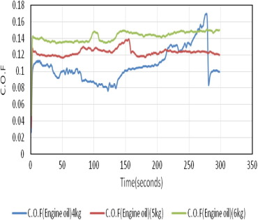 Titanium oxide nanoparticles as additives in engine oil - ScienceDirect