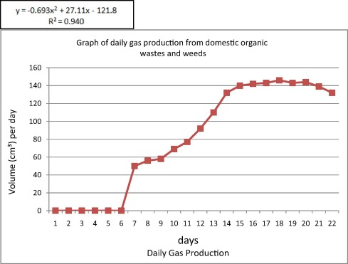 Comparative study of the optimal ratio of biogas production