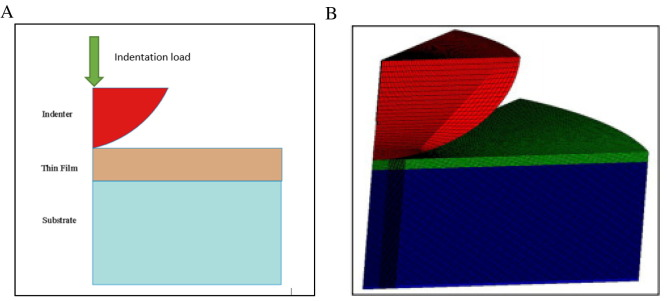 Finite element modeling of nano-indentation technique to