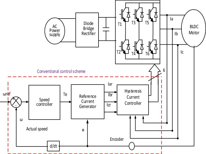 Direct instantaneous torque control of Brushless DC motor using