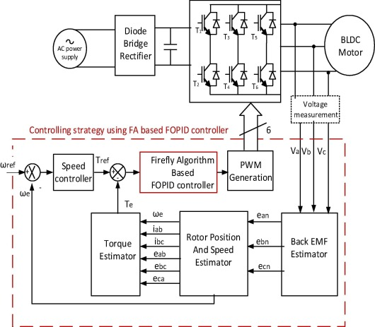 Direct Instantaneous Torque Control Of Brushless Dc Motor Using Firefly Algorithm Based Fractional Order Pid Controller Sciencedirect,Bathroom Tile Flooring Designs