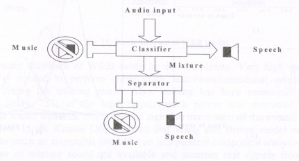 Speech and Music Classification and Separation: A Review