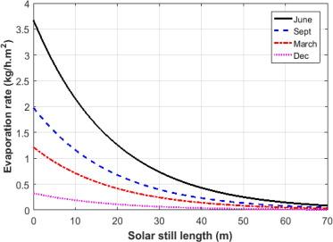 Integrated solar still with an underground heat exchanger