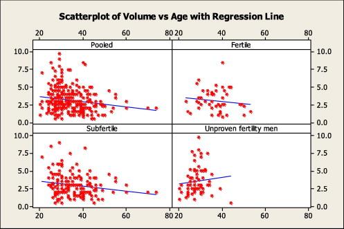 Average sperm age